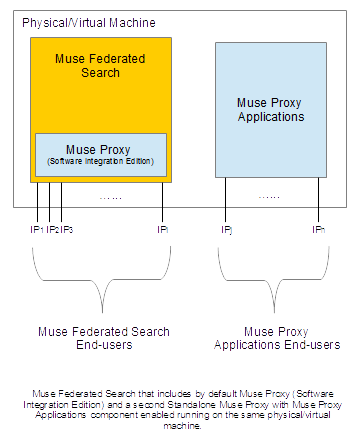 Muse Federated Search that includes by default Muse Proxy (Software Integration Edition) and a second Standalone Muse Proxy with Muse Proxy Applications component enabled